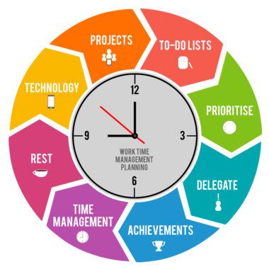 Как добиться успеха, используя эффективное управление временем
